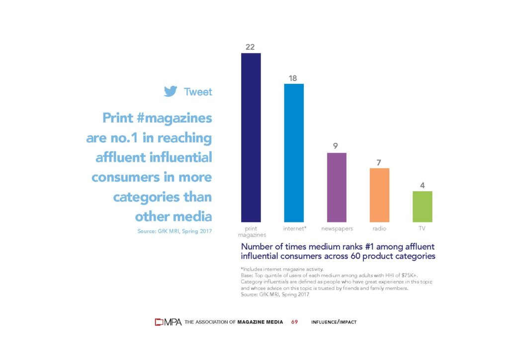 Affluent Consumers as readers of magazines