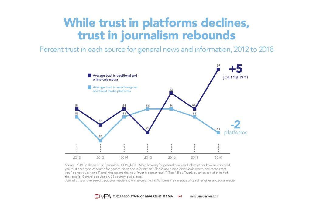 trust in journalism rebounds